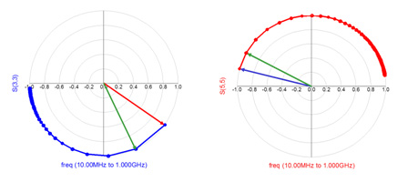 Decoding the Smith Chart for Signal Integrity Engineers