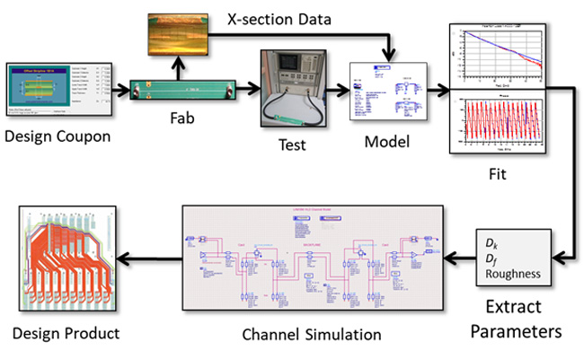 Practical Modeling of High-speed Channels Based on Data Sheet Input