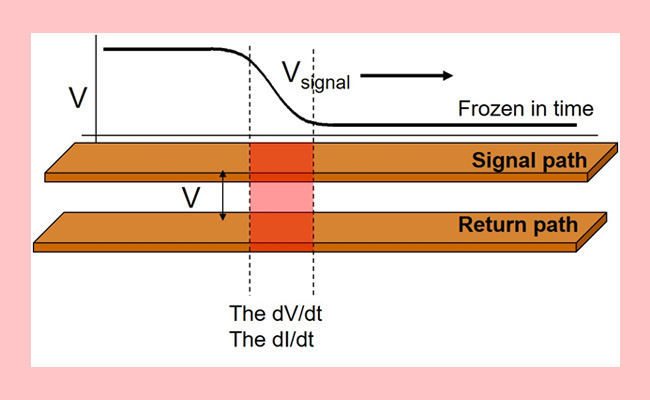 Impedance: The Most Confusing Term in Signal Integrity