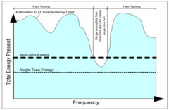 Multi-Tone testing