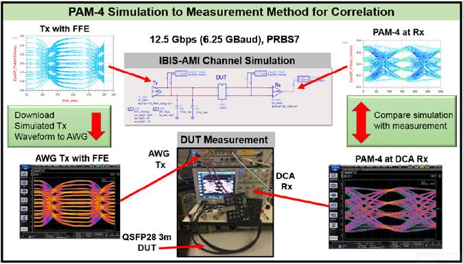 Pam-4-simulation-to-measurement-validation
