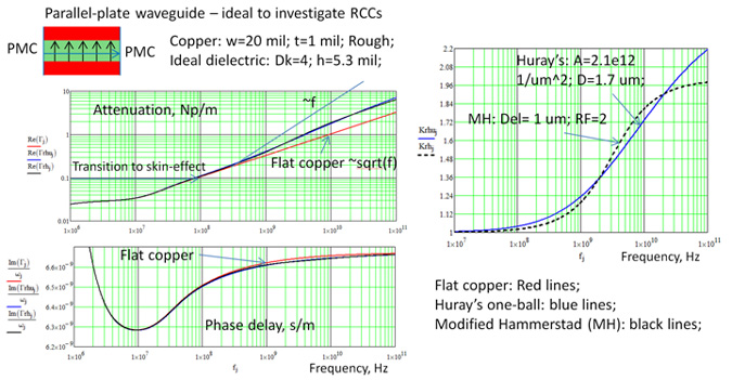 How Interconnects Work: Modeling Conductor Loss and Dispersion