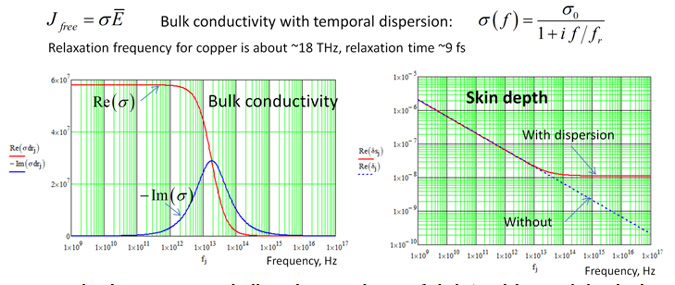 Copper Skin Depth : How interconnects work modeling conductor loss and