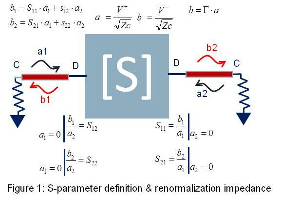 S-parameter Renormalization, The Art of Cheating   2017-01