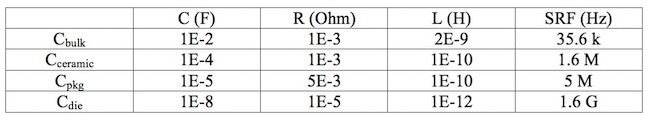 C-R-L equivalent values and the calculated SRF for each capacitor bank.