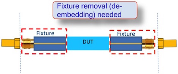 Fixture Removal Required for Accurate Measurement of DUT