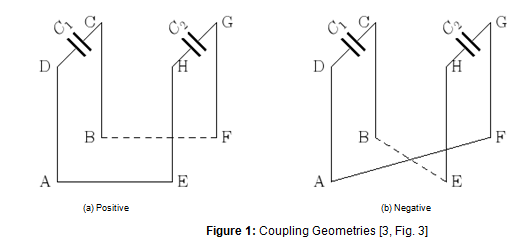capacitor coupling for minimum impedance