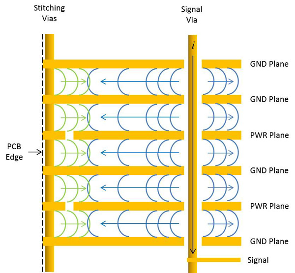 Controlling Electromagnetic Emissions from PCB Edges in Backplanes