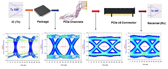 Ensuring high signal quality in pcie gen3 channels 2017 03 15 transient simulation setup and result for the complete channel ccuart Images