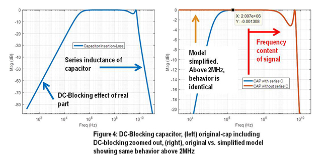 Dc blocking capacitor location who cares 2017 08 28 signal call me crazy but for the capacitor model ill remove the main series capacitance this will help establish a dc path for the simulations and further tdr sciox Image collections