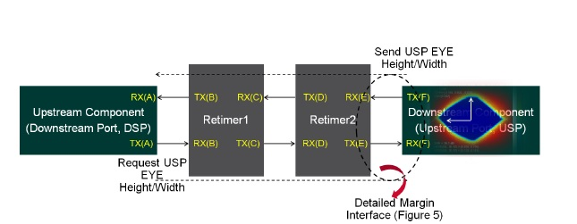 PCIe Gen4 Standards Margin-Assisted Outer-Layer Equalization for