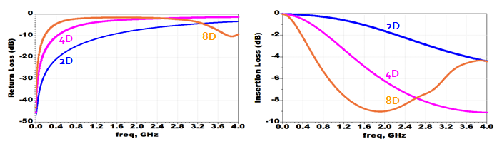 Statistical-Based RE DCD Jitter Analysis in High-Speed NAND