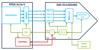 Interfacing FPGA with High-speed Data Converter Using Parallel and