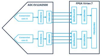 Interfacing FPGA with High-speed Data Converter Using