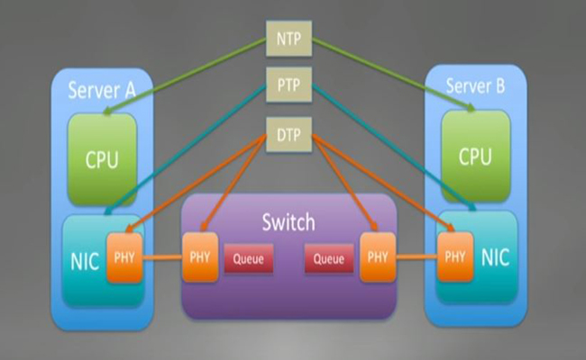 Network-timing_coverimage