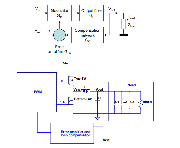 Overview And Comparison Of Power Converter Stability Metrics 2018
