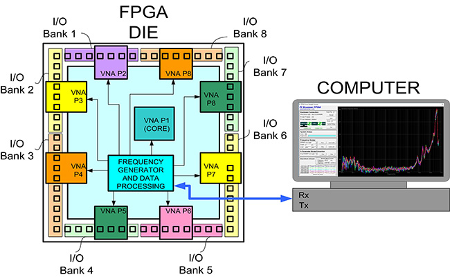 Solve Power Integrity Problems in FPGA Systems Using an Embedded
