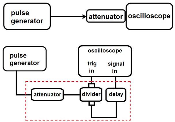 Comparison of Methods for Pulse Generator Calibration | 2019
