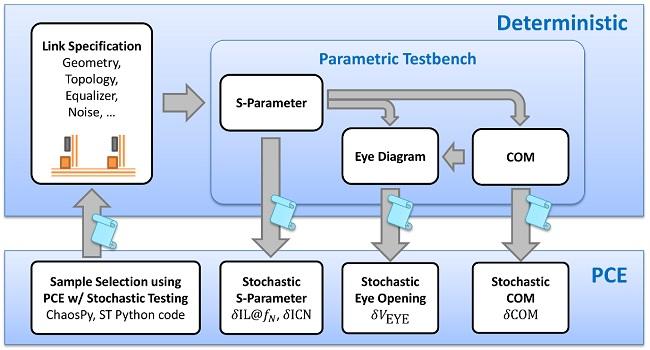 Stochastic Python