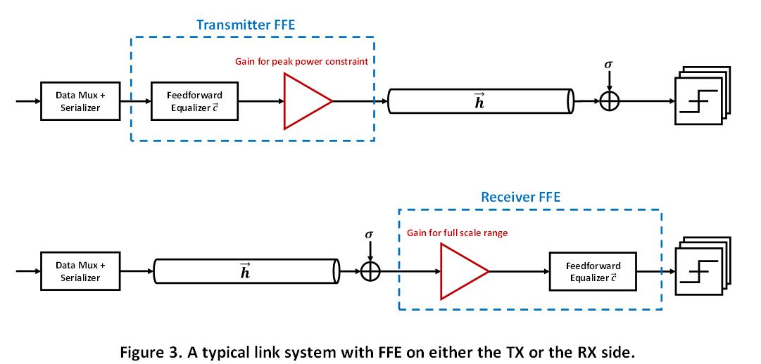 Feedforward Equalizer Location Study for High-Speed Serial