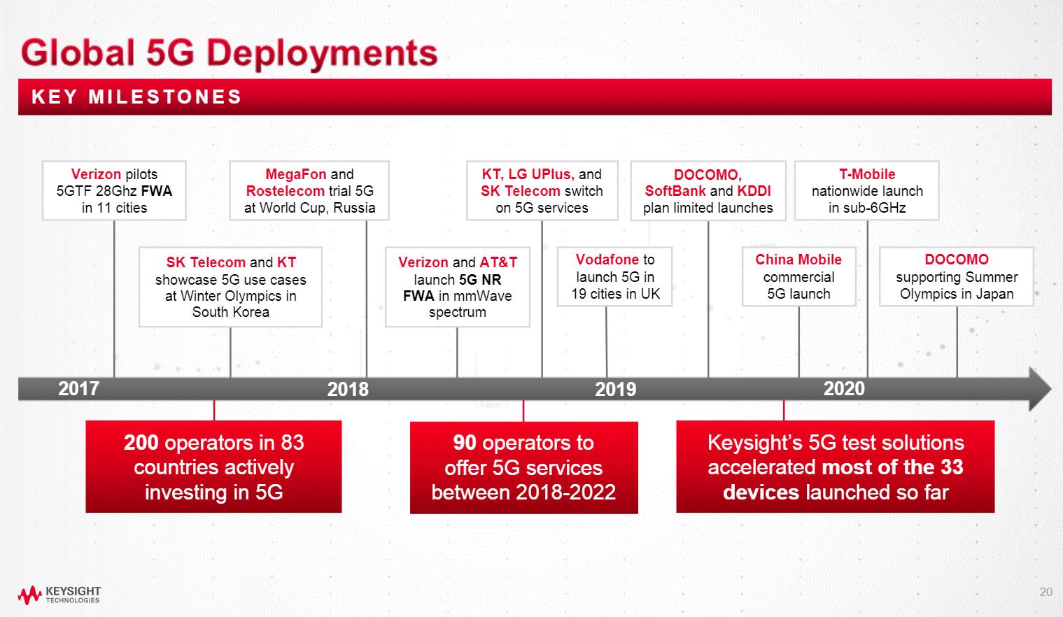 5G deployments